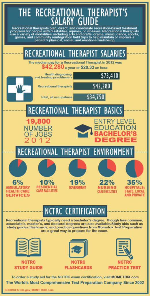 Recreational-Therapist-520x1024